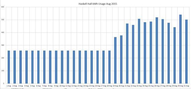 HaskellHallAug15